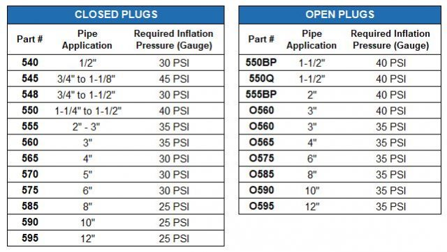 Inflation pressure for inflatable plugs