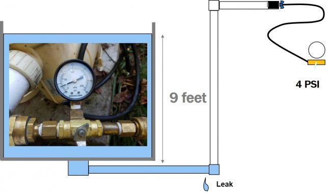 Pressure Testing Tip How To Check For Leaks In The Main
